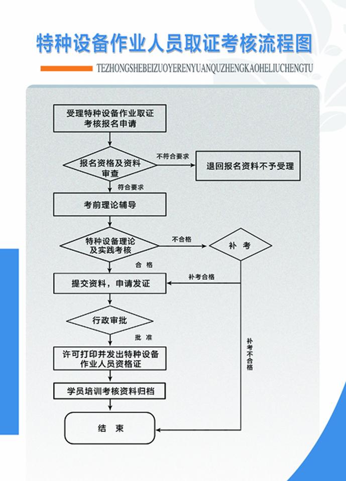 特种设备作业人员取证考核流程图